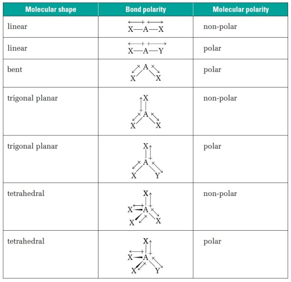 How does polarity affect the shape of molecules – Molecular Geometry Chart