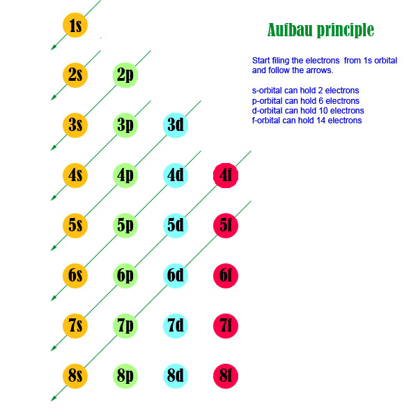 How to use aufbau principle to write electron configurationbiochemhelp aufbau click here for electron configuration of every element in periodic table urtaz Gallery